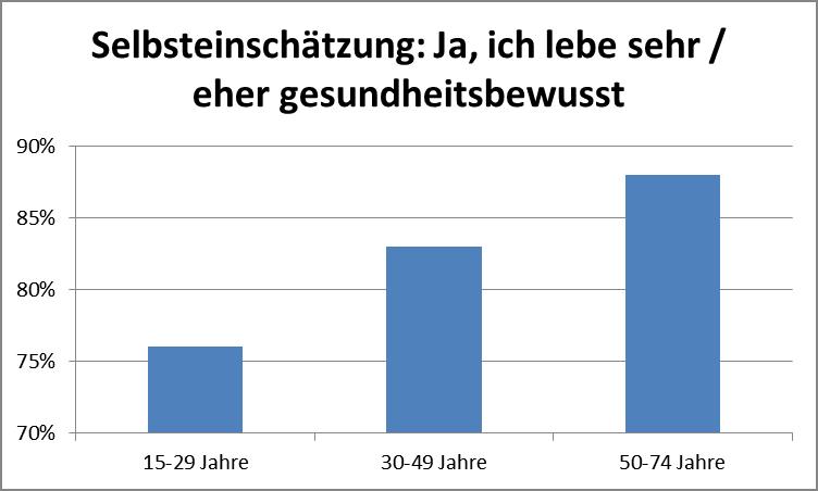 Gesundheitsbewusstsein nach Alter - Daten comparis.ch