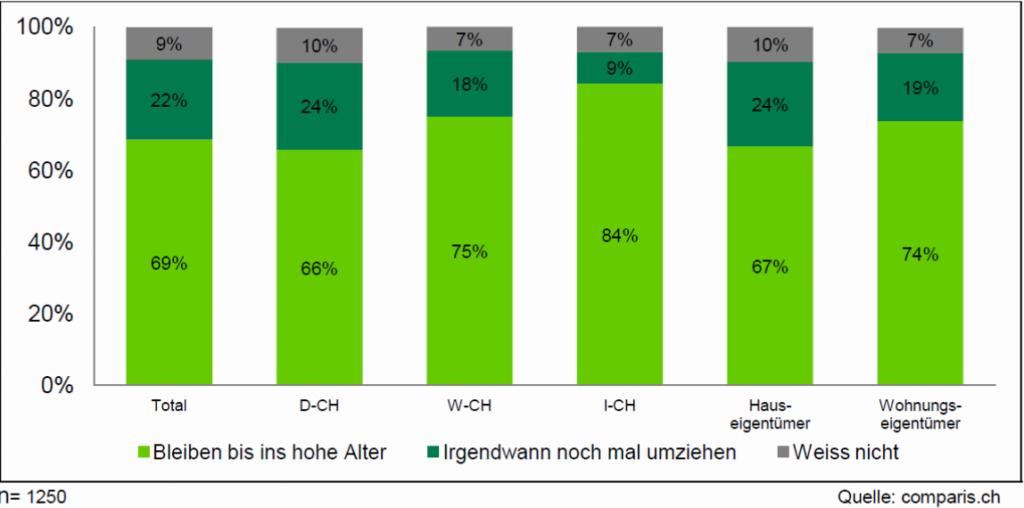 comparis-eigenheim