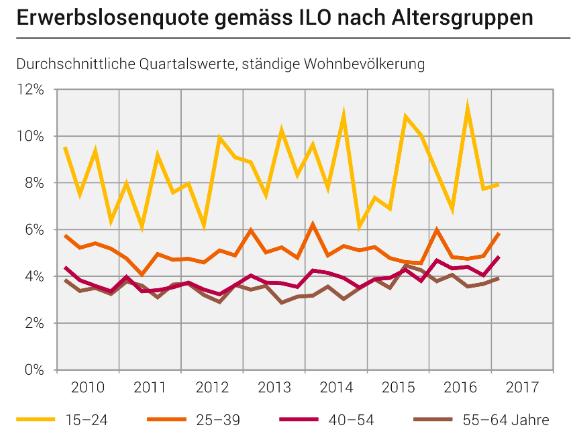 Statistik der Erwerbslostenquote nac Altersgruppen