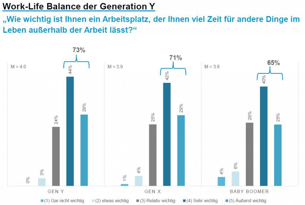 Work-Life Balance - der verschiedenen Generationen
